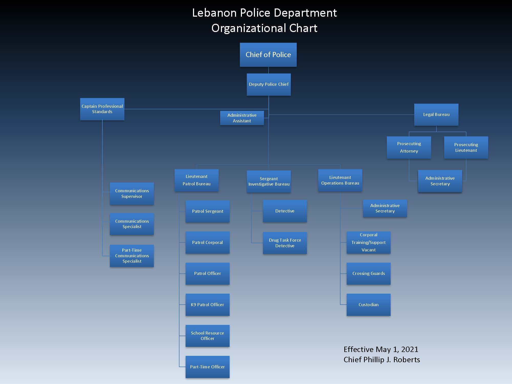 Lebanon Police Department Org Chart